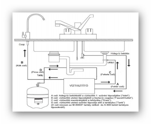 PurePro 105 ozmózis víztisztító beszerelési rajza